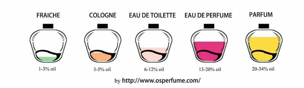 perfume typs (classifications)