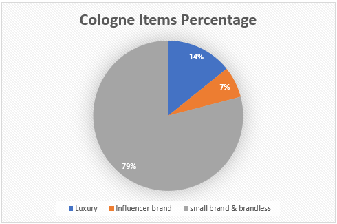 Cologne Items Percentage on amazon