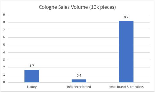 Cologne Sales Volume Repost of Amazon