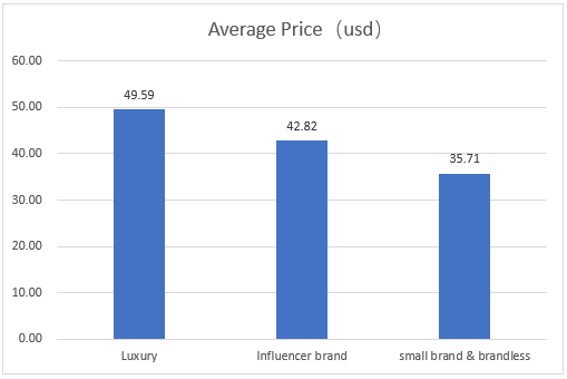 Eau De Toilette Average Price on amazon