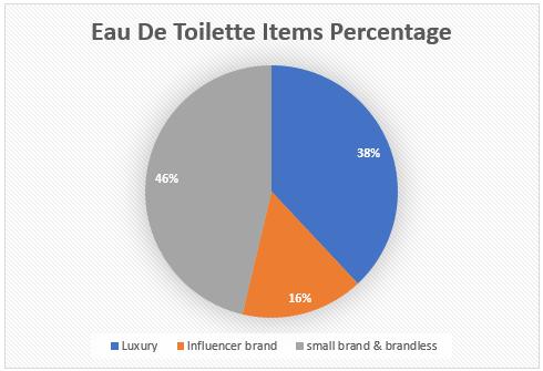 Eau De Toilette Items Percentage on amazon
