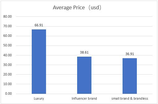 Parfum Average Price research on amazon
