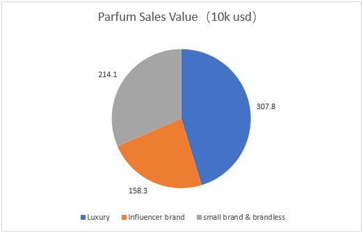 Parfum Sales Value Report On Amazon