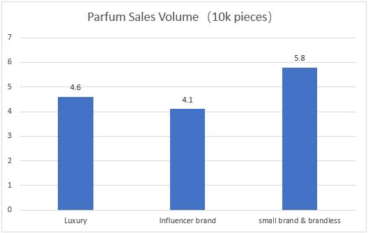 Parfum Sales Volume on Amazon