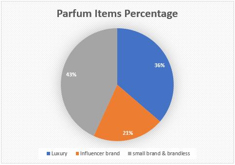 Parfum items percentage on amazon research