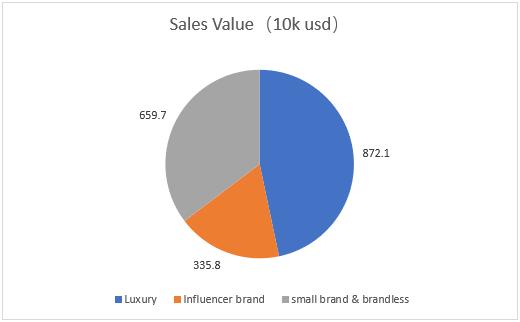Perfume Brand Postioning & Pricing Sales Value