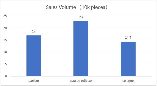 Perfume typs sales volume
