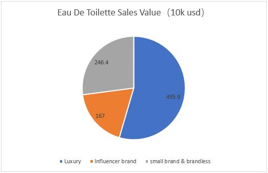 Research of Eau De Toilette Sales Value On Amazon