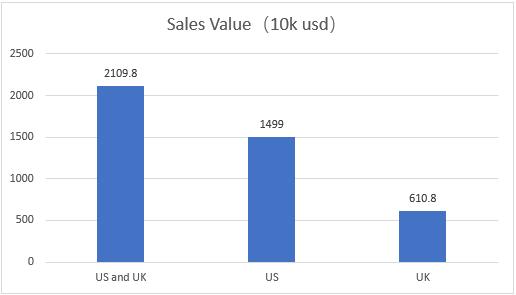 USA UK Perfume Sales Value