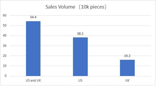 USA UK Perfume Sales Volume