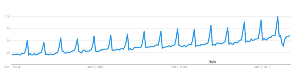 perfume industry trends