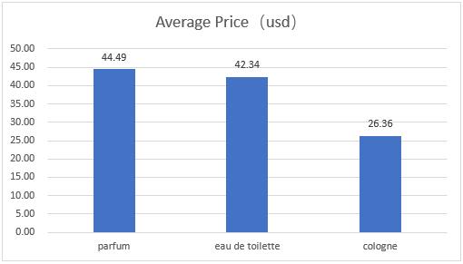 perfume typs average price