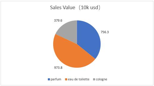 perfume typs sales value