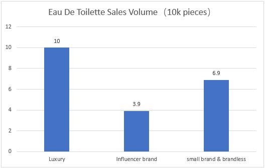 report of Eau De Toilette Sales Volume on amazon